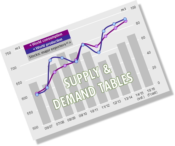 Grain Supply and Demand